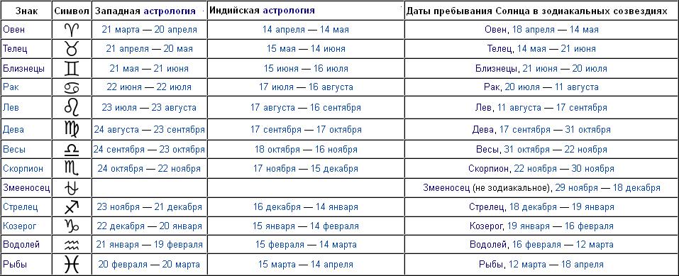 Общая характеристика, рожденных 31 марта